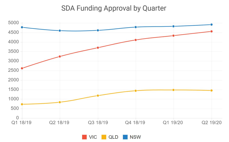 What's happening in SDA Accom in 2020